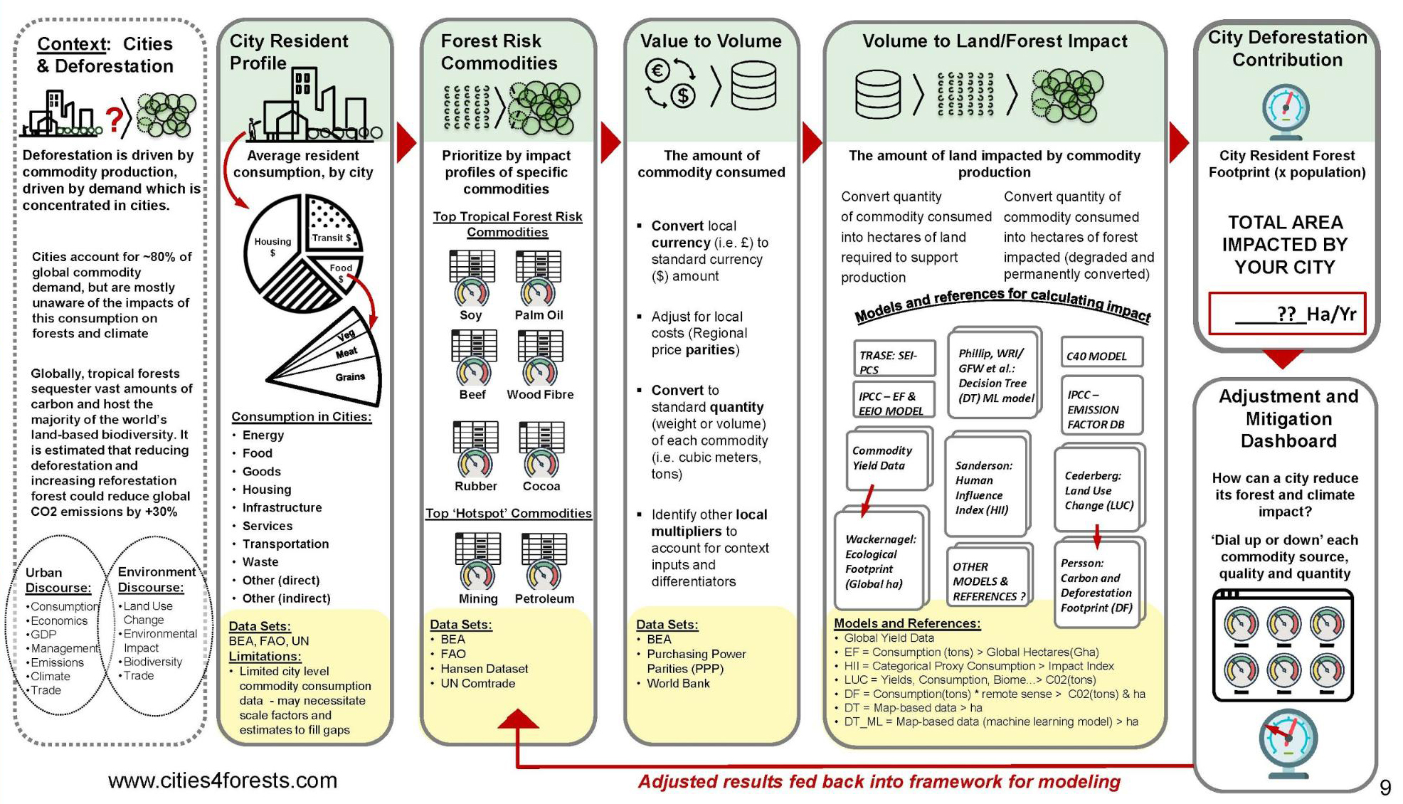 Illustrated methodology of the Forest Footprint tool